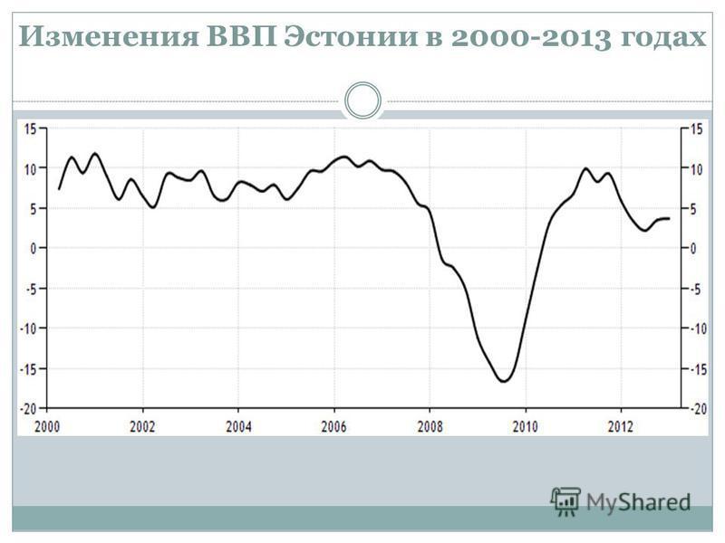 Изменения ВВП Эстонии в 2000-2013 годах