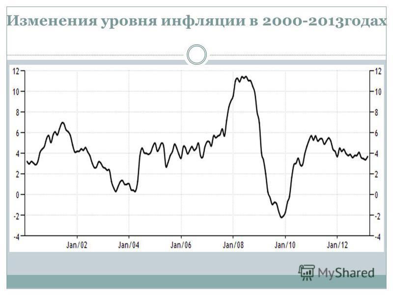 Изменения уровня инфляции в 2000-2013 годах