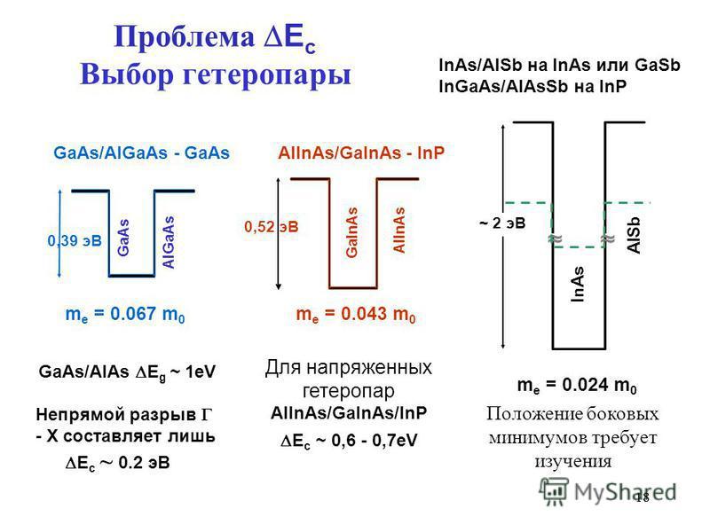 18 Проблема E c Выбор гетеро пары GaInAs AlInAs/GaInAs - InP AlGaAs GaAs/AlGaAs - GaAs AlSb AlInAs ~ 2 эВ GaAs InAs InAs/AlSb на InAs или GaSb InGaAs/AlAsSb на InP m e = 0.024 m 0 GaAs/AlAs E g ~ 1eV Непрямой разрыв - X составляет лишь E c ~ 0.2 эВ Д