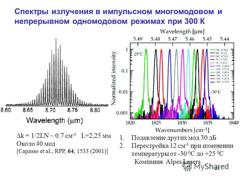 23 Спектры излучения в импульсном многомодовом и непрерывном одномодовом режимах при 300 К 1. Подавление других мод 30 дБ 2. Перестройка 12 см -1 при изменении температуры от -30 0 С до +25 0 С Компания Alpes Lasers k = 1/2LN ~ 0.7 см -1 L=2,25 мм Ок
