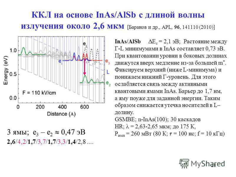 28 ККЛ на основе InAs/AlSb с длиной волны излучения около 2,6 мкм [Баранов и др., APL, 96, 141110 (2010)] InAs/AlSb E c = 2,1 эВ; Растояние между Г-L минимумами в InAs составляет 0,73 эВ. При квантовании уровни в боковых долинах движутся вверх медлен
