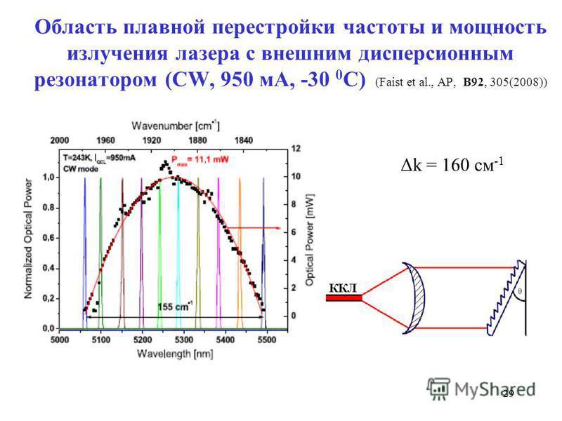 29 Область плавной перестройки частоты и мощность излучения лазера с внешним дисперсионным резонатором (CW, 950 мА, -30 0 С) (Faist et al., AP, B92, 305(2008)) Δk = 160 см -1