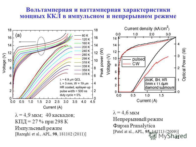 32 Вольтамперная и ваттамперная характеристики мощных ККЛ в импульсном и непрерывном режиме λ = 4,9 мкм; 40 каскадов; КПД = 27 % при 298 К Импульсный режим [Razeghi et al., APL, 98, 181102 (2011)] λ = 4,6 мкм Непрерывный режим Фирма Pranalytica [Pate