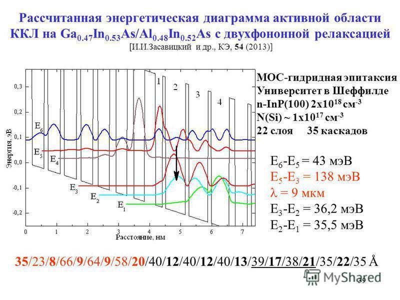 39 Рассчитанная энергетическая диаграмма активной области ККЛ на Ga 0.47 In 0.53 As/Al 0.48 In 0.52 As с двухфононной релаксацией [И.И.Засавицкий и др., КЭ, 54 (2013)] 35/23/8/66/9/64/9/58/20/40/12/40/12/40/13/39/17/38/21/35/22/35 Å Е 6 -Е 5 = 43 мэВ