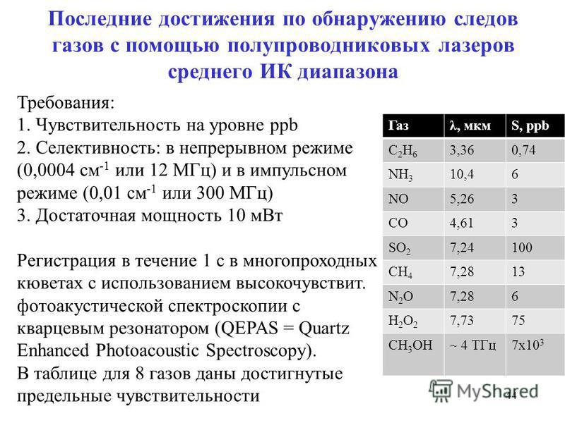 Последние достижения по обнаружению следов газов с помощью полупроводниковых лазеров среднего ИК диапазона 44 Требования: 1. Чувствительность на уровне ppb 2. Селективность: в непрерывном режиме (0,0004 см -1 или 12 МГц) и в импульсном режиме (0,01 с