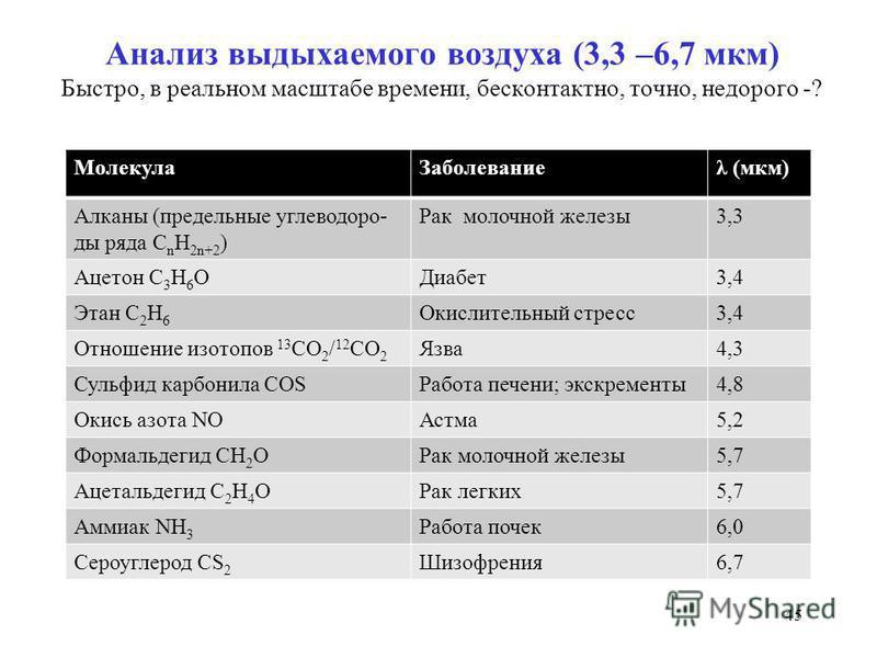 Анализ выдыхаемого воздуха (3,3 –6,7 мкм) Быстро, в реальном масштабе времени, бесконтактно, точно, недорого -? Молекула Заболеваниеλ (мкм) Алканы (предельные углеводоро- ды ряда С n H 2n+2 ) Рак молочной железы 3,3 Ацетон С 3 Н 6 ОДиабет 3,4 Этан С