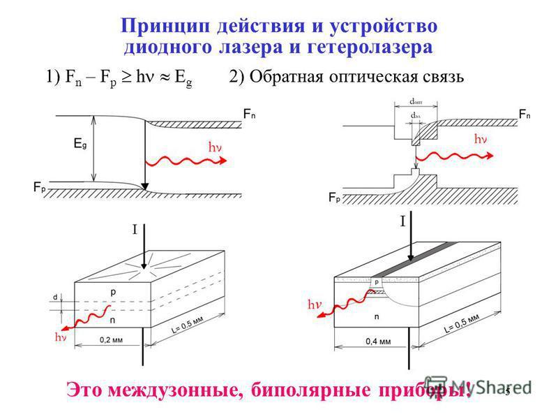 55 Принцип действия и устройство диодного лазера и гетеролазера Это между зонные, биполярные приборы! 1) F n – F p h E g 2) Обратная оптическая связь