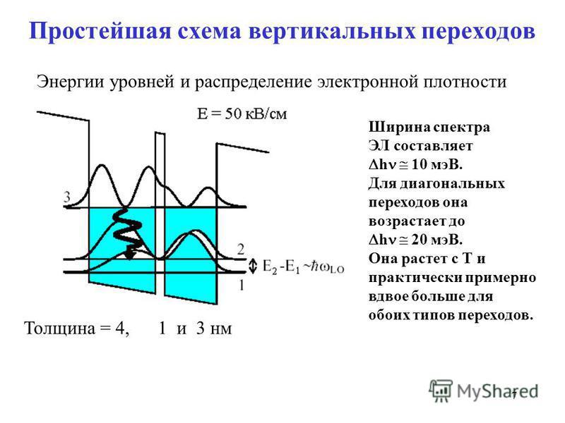 77 Простейшая схема вертикальных переходов Ширина спектра ЭЛ составляет h 10 мэВ. Для диагональных переходов она возрастает до h 20 мэВ. Она растет с Т и практически примерно вдвое больше для обоих типов переходов. Толщина = 4, 1 и 3 нм Энергии уровн