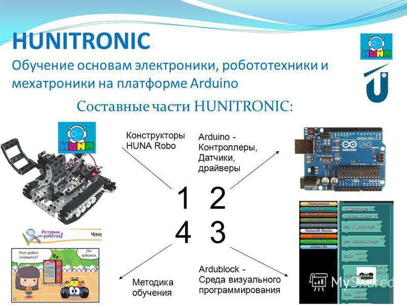 HUNITRONIC Обучение основам электроники, робототехники и мехатроники на платформе Arduino Составные части HUNITRONIC: 1 2 4 3 Конструкторы HUNA Robo Arduino - Контроллеры, Датчики, драйверы Ardublock - Среда визуального программирования Методика обуч