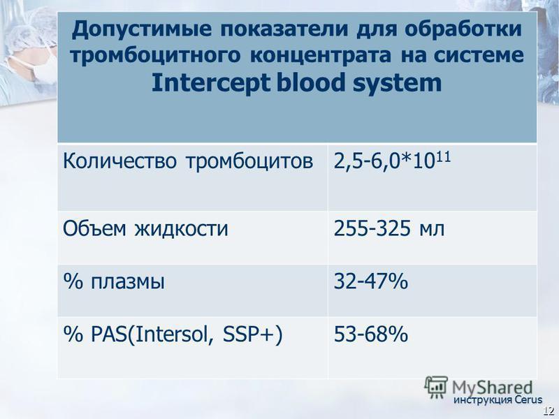 инструкция Cerus 12 Допустимые показатели для обработки тромбоцитарного концентрата на системе Intercept blood system Количество тромбоцитов 2,5-6,0*10 11 Объем жидкости 255-325 мл % плазмы 32-47% % РАS(Intersol, SSP+)53-68%