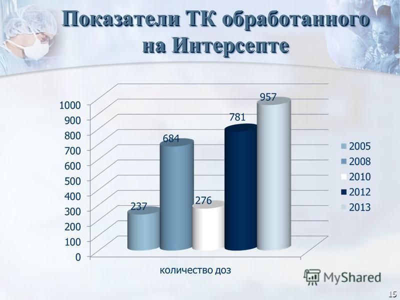 15 Показатели ТК обработанного на Интерсепте