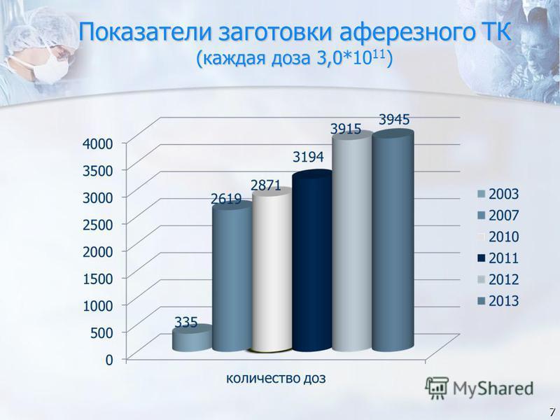 Показатели заготовки аферезного ТК (каждая доза 3,0* Показатели заготовки аферезного ТК (каждая доза 3,0*10 11 ) 7