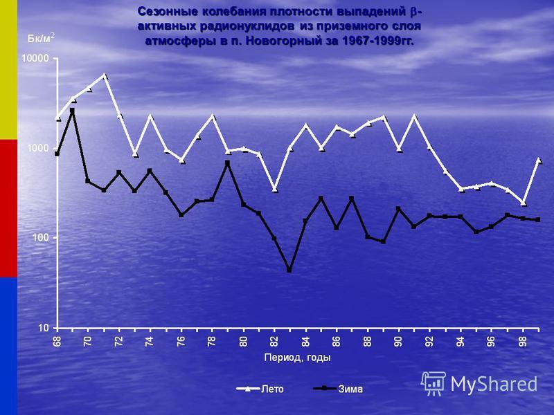Сезонные колебания плотности выпадений - активных радионуклидов из приземного слоя атмосферы в п. Новогорный за 1967-1999 гг.