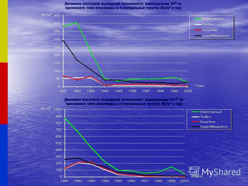 Динамика плотности выпадений техногенного радионуклида Sr90 из приземного слоя атмосферы в 4 контрольных пунктах (Бк/м 2 в год) Динамика плотности выпадений техногенного радионуклида Cs137 из приземного слоя атмосферы в 4 контрольных пунктах (Бк/м 2