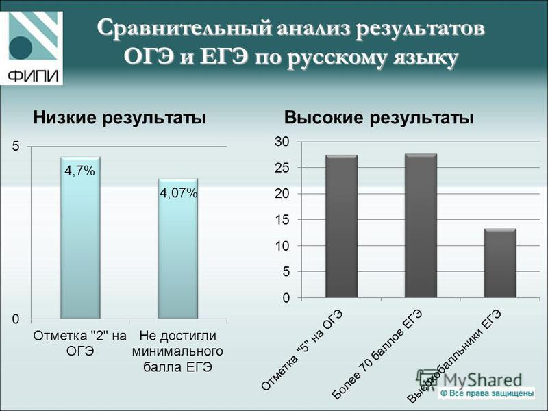 Сравнительный анализ результатов ОГЭ и ЕГЭ по русскому языку Низкие результаты Высокие результаты