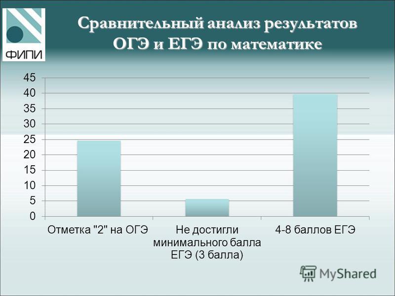 Сравнительный анализ результатов ОГЭ и ЕГЭ по математике