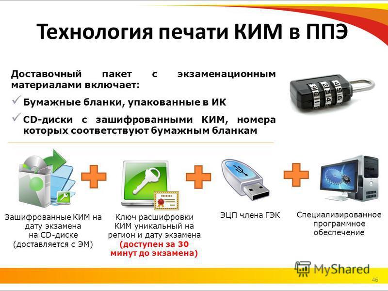Технология печати КИМ в ППЭ Доставочный пакет с экзаменационным материалами включает: Бумажные бланки, упакованные в ИК CD-диски с зашифрованными КИМ, номера которых соответствуют бумажным бланкам Ключ расшифровки КИМ уникальный на регион и дату экза