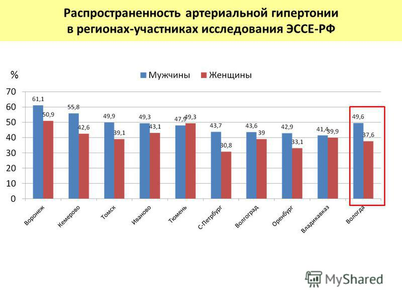 Распространенность артериальной гипертонии в регионах-участниках исследования ЭССЕ-РФ %