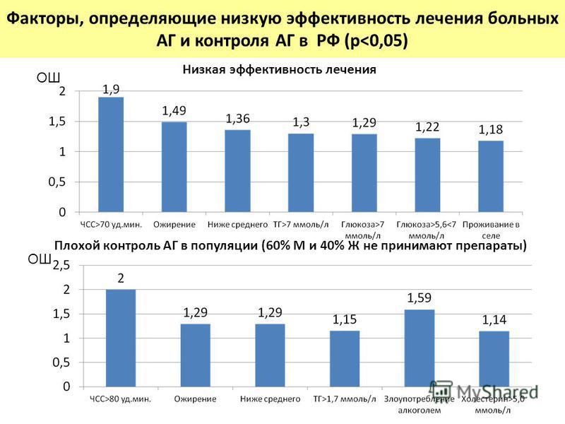 Факторы, определяющие низкую эффективность лечения больных АГ и контроля АГ в РФ (p