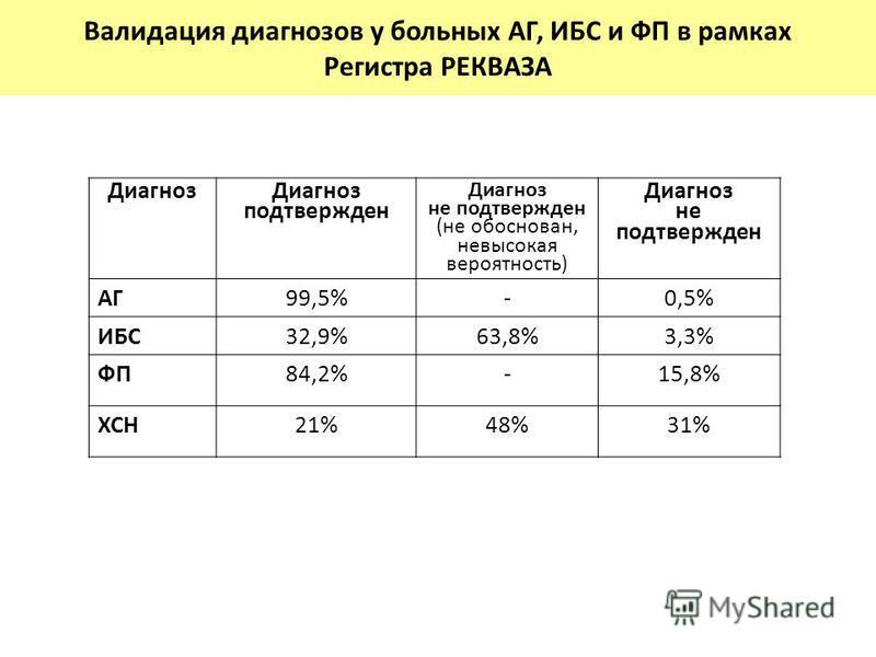 Диагноз Диагноз подтвержден Диагноз не подтвержден (не обоснован, невысокая вероятность) Диагноз не подтвержден АГ99,5%-0,5% ИБС32,9%63,8%3,3% ФП84,2%-15,8% ХСН21%48%31% Валидация диагнозов у больных АГ, ИБС и ФП в рамках Регистра РЕКВАЗА