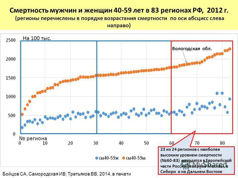 Смертность в РФ (2012 г; на 1000) Смертность мужчин и женщин 40-59 лет в 83 регионах РФ, 2012 г. (регионы перечислены в порядке возрастания смертности по оси абсцисс слева направо) 23 из 24 регионов с наиболее высоким уровнем смертности (60-83) наход