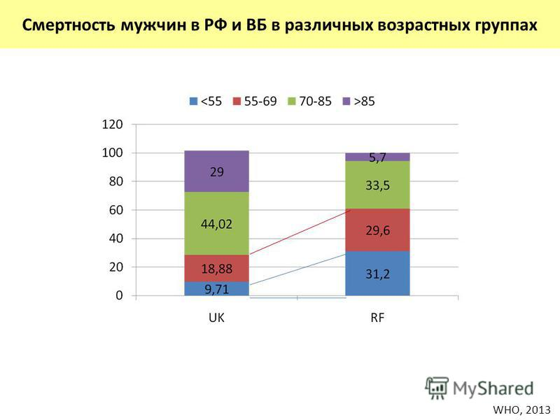 Смертность мужчин в РФ и ВБ в различных возрастных группах WHO, 2013