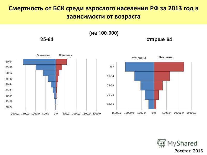 (на 100 000) Смертность от БСК среди взрослого населения РФ за 2013 год в зависимости от возраста 25-64 старше 64 Росстат, 2013