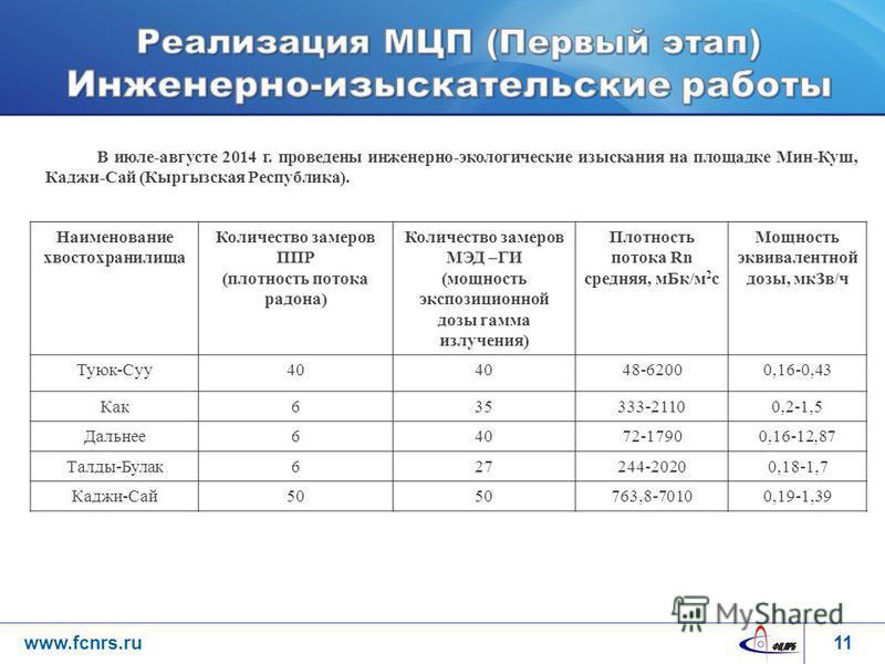 11www.fcnrs.ru В июле-августе 2014 г. проведены инженерно-экологические изыскания на площадке Мин-Куш, Каджи-Сай (Кыргызская Республика). Наименование хвостохранилища Количество замеров ППР (плотность потока радона) Количество замеров МЭД –ГИ (мощнос