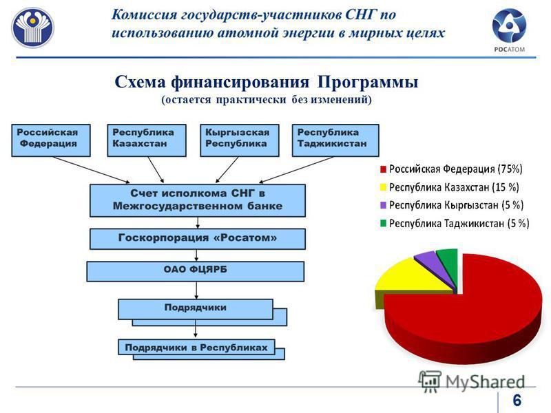 6 Схема финансирования Программы (остается практически без изменений)