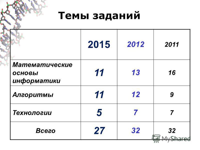 Темы заданий 2015 2012 2011 Математические основы информатики 11 13 16 Алгоритмы 11 12 9 Технологии 5 7 7 Всего 27 32