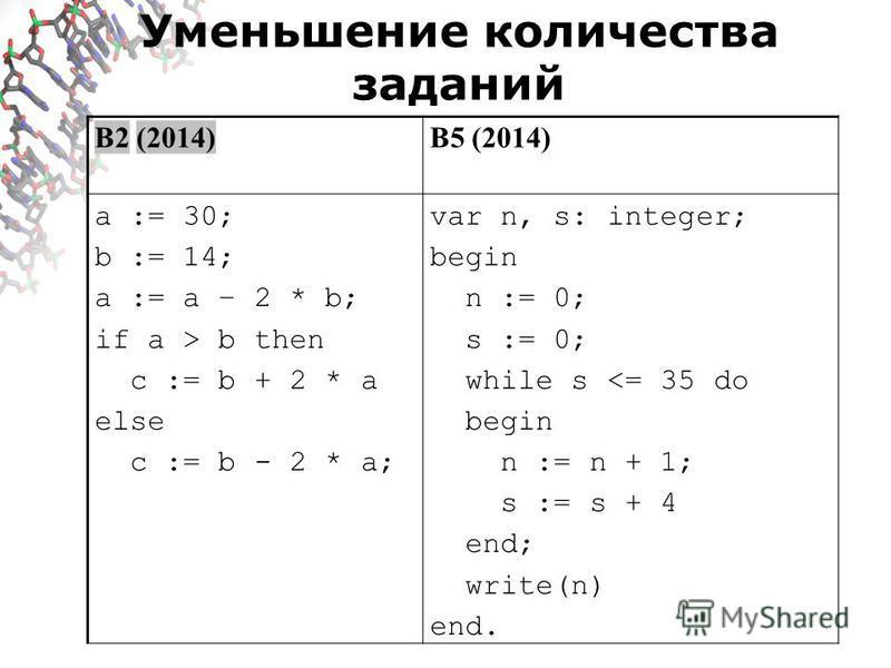 Уменьшение количества заданий B2 (2014)B5 (2014) a := 30; b := 14; a := a – 2 * b; if a > b then c := b + 2 * a else c := b - 2 * a; var n, s: integer; begin n := 0; s := 0; while s