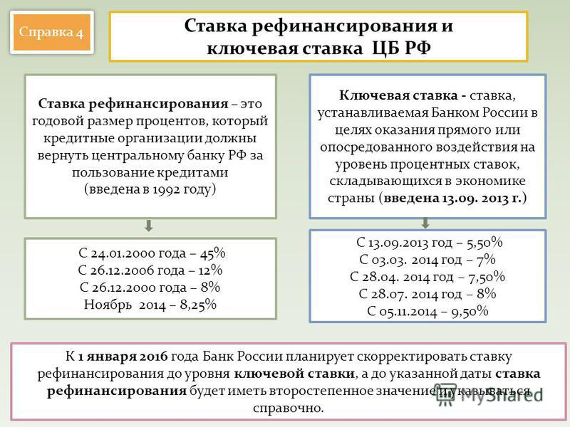 Ставка рефинансирования и ключевая ставка ЦБ РФ Ставка рефинансирования – это годовой размер процентов, который кредитные организации должны вернуть центральному банку РФ за пользование кредитами (введена в 1992 году) Ключевая ставка - ставка, устана