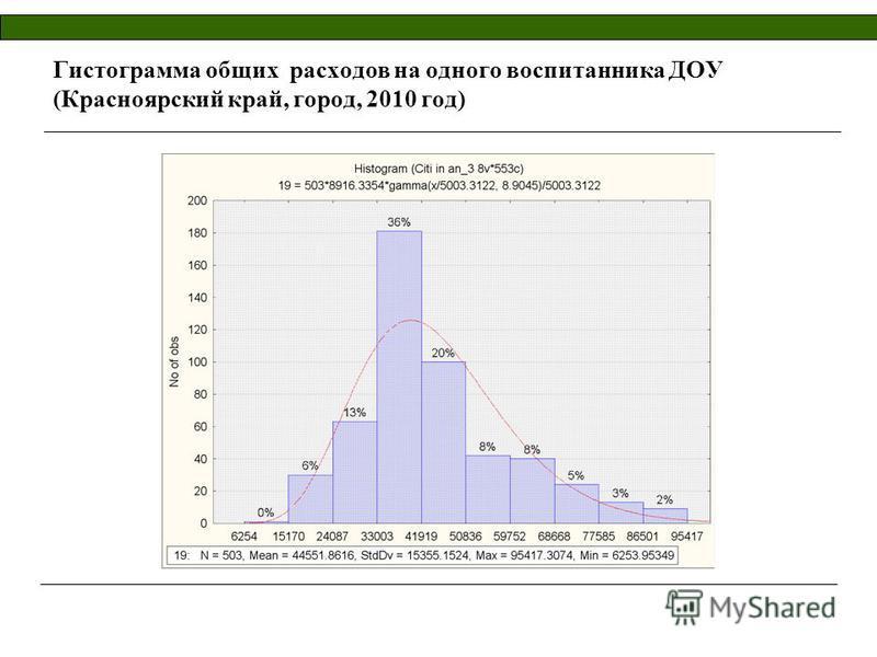 Гистограмма общих расходов на одного воспитанника ДОУ (Красноярский край, город, 2010 год)