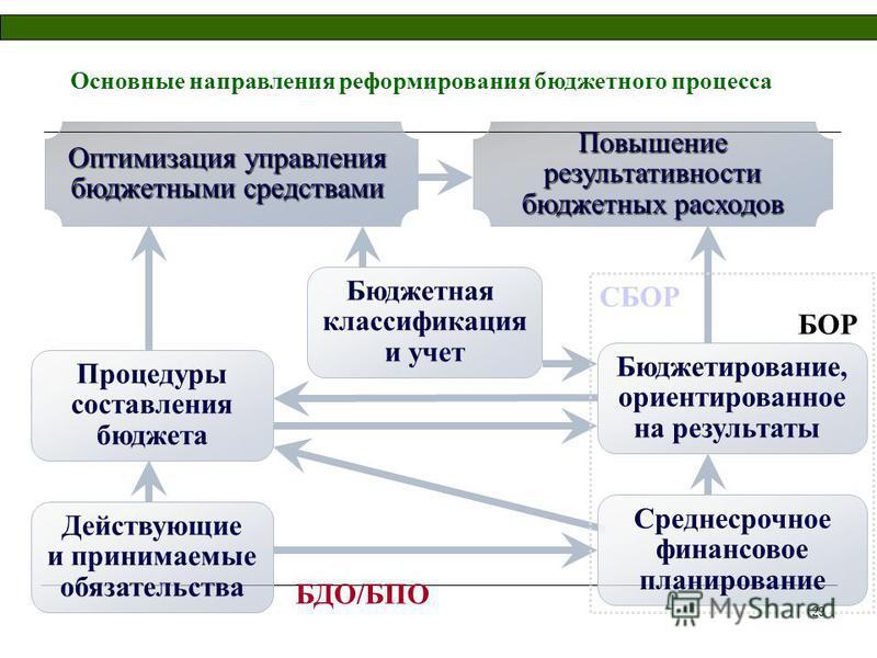 29 Основные направления реформирования бюджетного процесса Повышение результативности бюджетных расходов Процедуры составления бюджета Бюджетная классификация и учет Среднесрочное финансовое планирование Действующие и принимаемые обязательства Бюджет