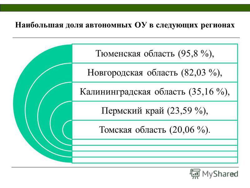 Наибольшая доля автономных ОУ в следующих регионах Тюменская область (95,8 %), Новгородская область (82,03 %), Калининградская область (35,16 %), Пермский край (23,59 %), Томская область (20,06 %). 35