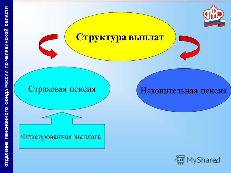 3 ОТДЕЛЕНИЕ ПЕНСИОННОГО ФОНДА РОССИИ ПО ЧЕЛЯБИНСКОЙ ОБЛАСТИ Страховая пенсия Накопительная пенсия Фиксированная выплата Структура выплат