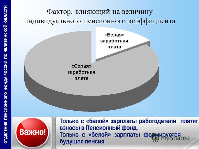5 Фактор, влияющий на величину индивидуального пенсионного коэффициента «Белая» заработная плата «Серая» заработная плата ОТДЕЛЕНИЕ ПЕНСИОННОГО ФОНДА РОССИИ ПО ЧЕЛЯБИНСКОЙ ОБЛАСТИ