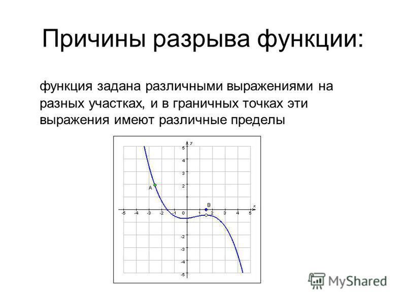 Причины разрыва функции: функция задана различными выражениями на разных участках, и в граничных точках эти выражения имеют различные пределы