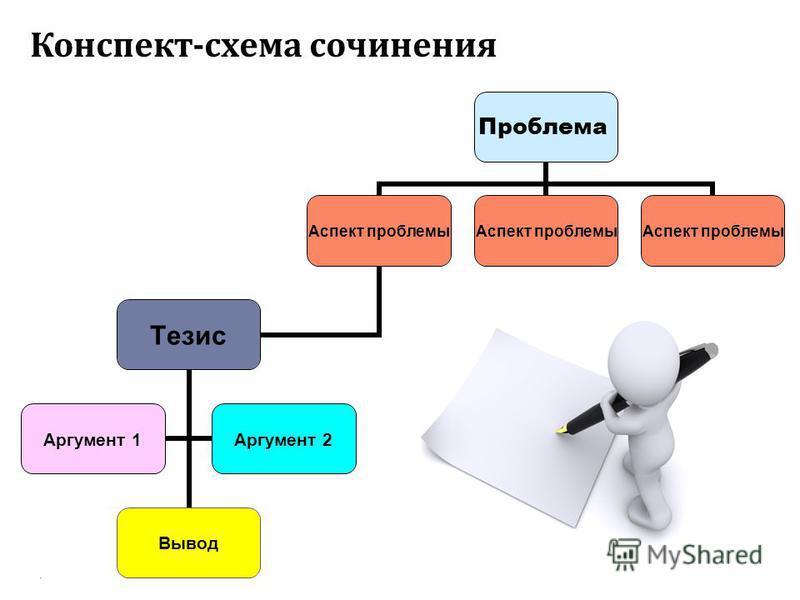 Конспект - схема сочинения Проблема Аспект проблемы Тезис Вывод Аргумент 1Аргумент 2 Аспект проблемы