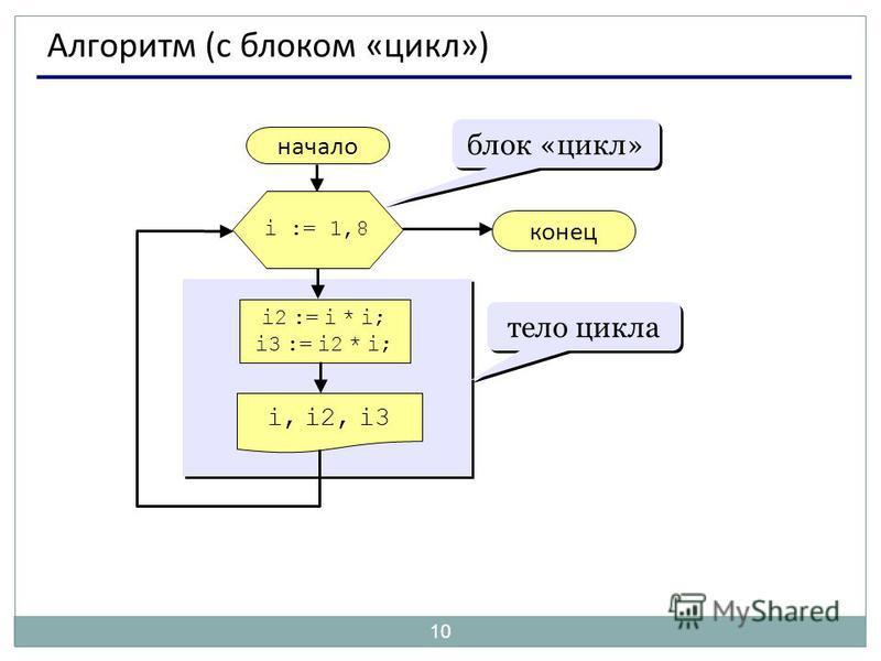 10 Алгоритм (с блоком «цикл») начало i, i2, i3 конец i2 := i * i; i3 := i2 * i; i := 1,8 блок «цикл» тело цикла