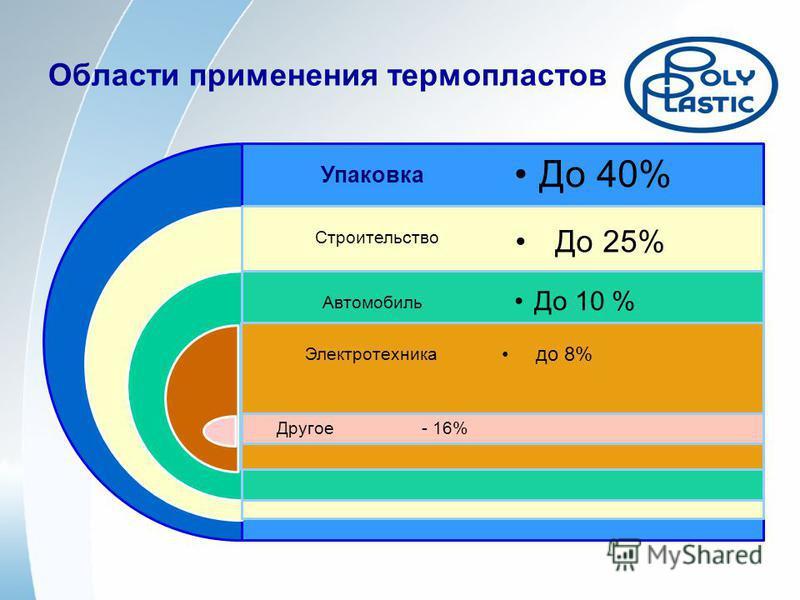 Области применения термопластов Упаковка Строительство Автомобиль Электротехника Другое - 16% До 40% До 10 % до 8% До 25%
