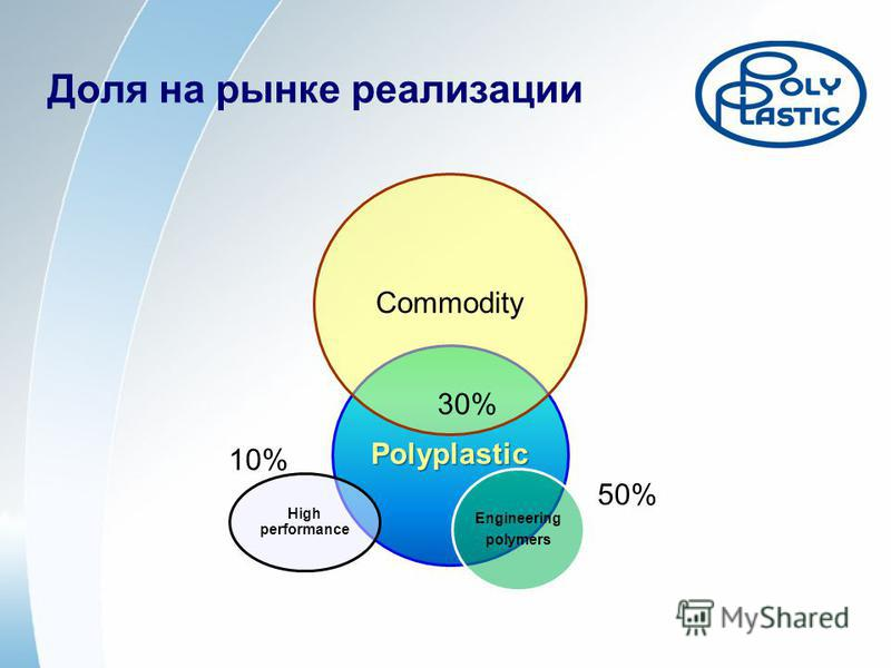 Доля на рынке реализации Polyplastic Commodity Engineering polymers High performance 30% 50% 10%