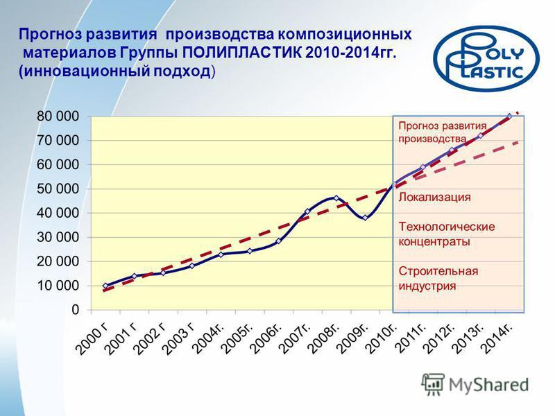 Прогноз развития производства композиционных материалов Группы ПОЛИПЛАСТИК 2010-2014 гг. (инновационный подход)