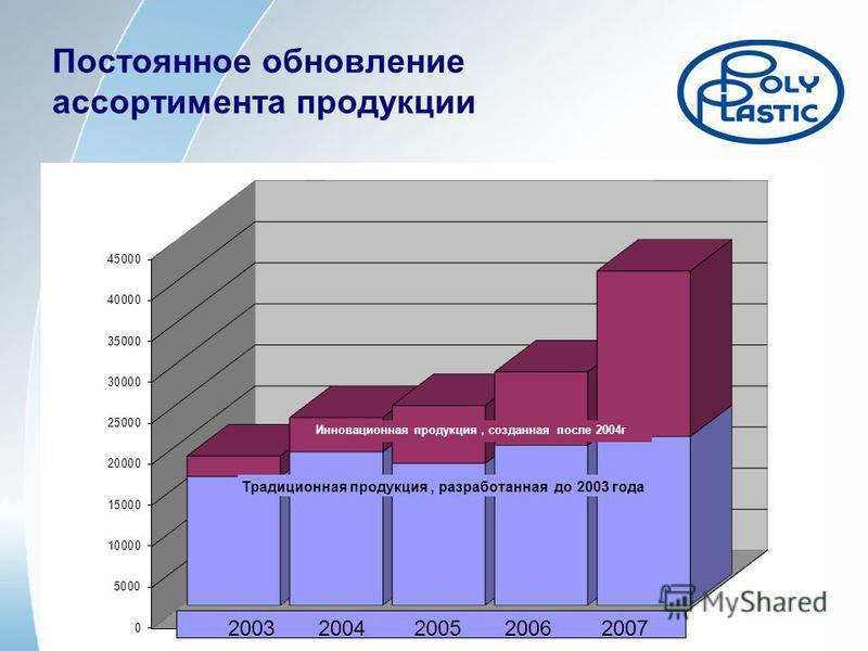 Постоянное обновление ассортимента продукции Инновационная продукция, созданная после 2004 г Традиционная продукция, разработанная до 2003 года 2003 2004 2005 2006 2007
