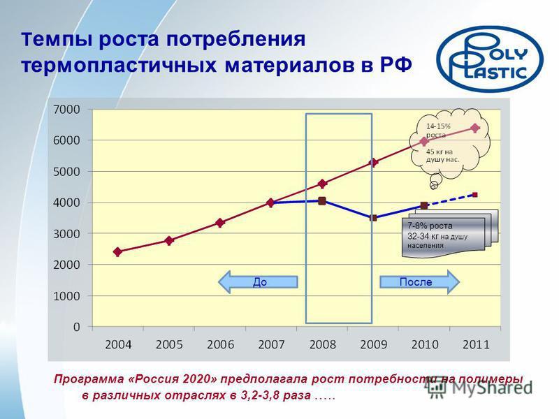 Т емпы роста потребления термопластичных материалов в РФ 7-8% роста 32-34 кг на душу населения Программа «Россия 2020» предполагала рост потребности на полимеры в различных отраслях в 3,2-3,8 раза ….. До После