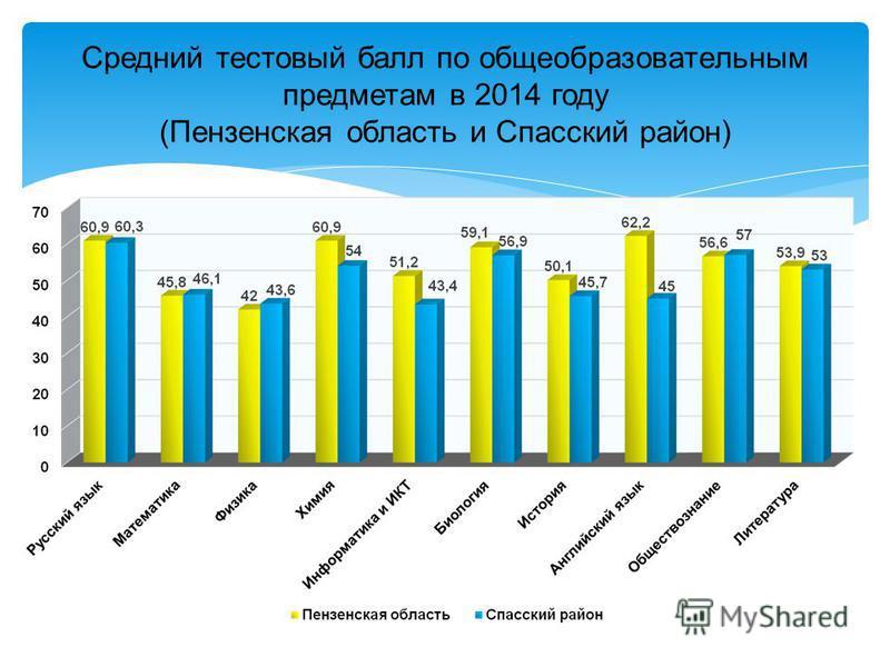 Средний тестовый балл по общеобразовательным предметам в 2014 году (Пензенская область и Спасский район)
