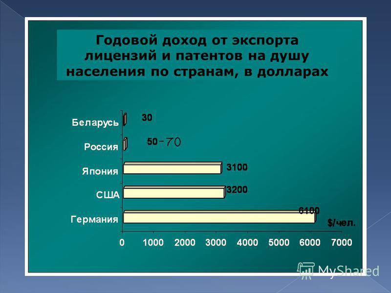 Годовой доход от экспорта лицензий и патентов на душу населения по странам, в долларах