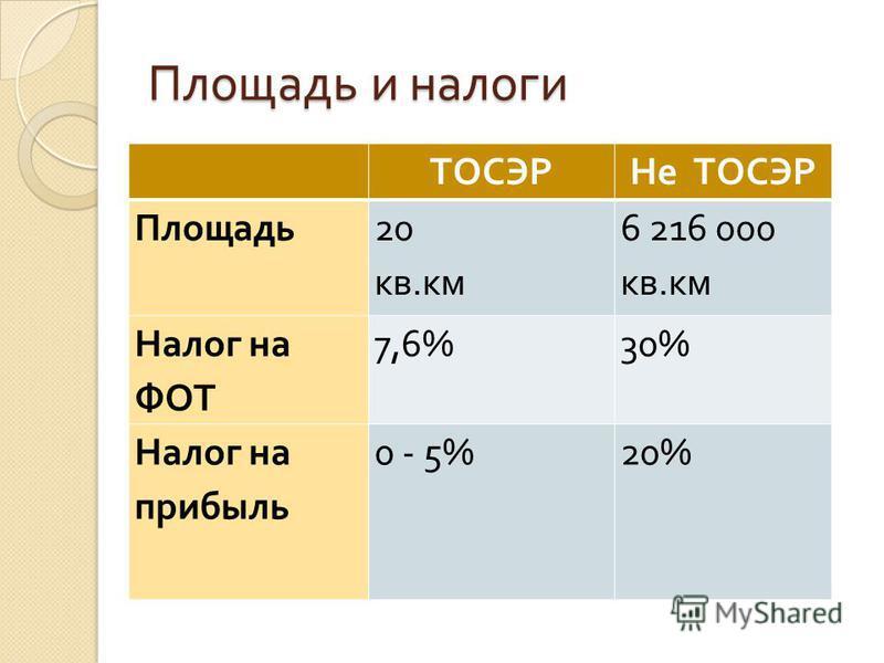 Площадь и налоги ТОСЭРНе ТОСЭР Площадь 20 кв. км 6 216 000 кв. км Налог на ФОТ 7,6%30% Налог на прибыль 0 - 5%20%