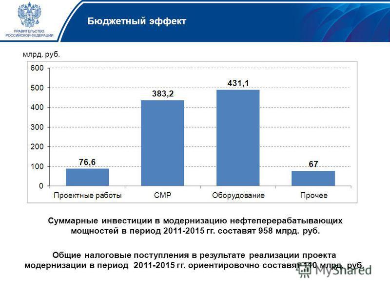 Бюджетный эффект Общие налоговые поступления в результате реализации проекта модернизации в период 2011-2015 гг. ориентировочно составят 110 млрд. руб. млрд. руб. Суммарные инвестиции в модернизацию нефтеперерабатывающих мощностей в период 2011-2015