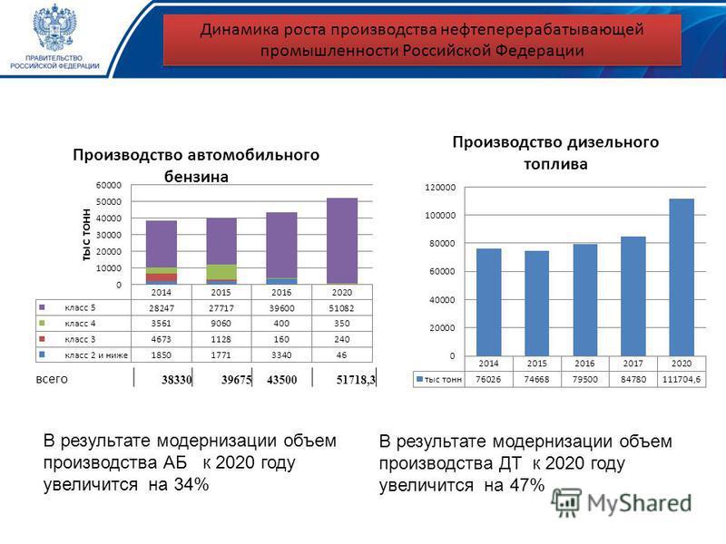 Динамика роста производства нефтеперерабатывающей промышленности Российской Федерации В результате модернизации объем производства АБ к 2020 году увеличится на 34% В результате модернизации объем производства ДТ к 2020 году увеличится на 47% всего 38